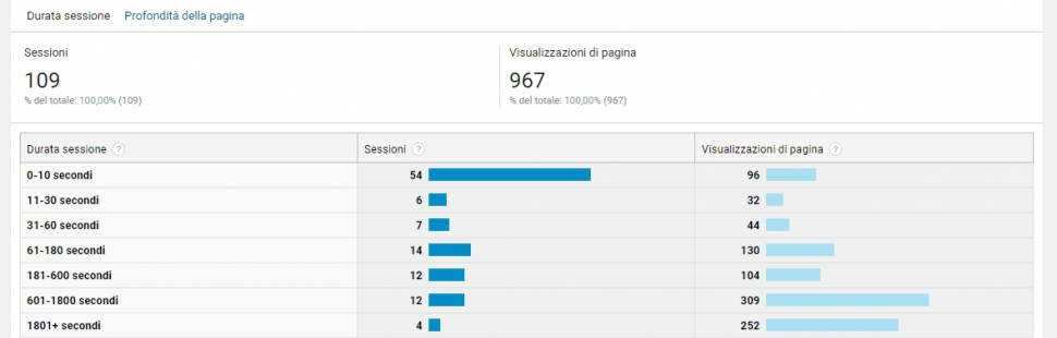 analisi comportamento su google utente.png